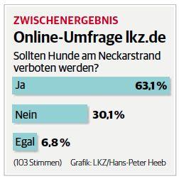 Eine klare Mehrheit für ein Hundeverbot zeigt das Zwischenergebnis der LKZ-Online-Umfrage zwei Tage nach Veröffentlichung des Berichtes.
